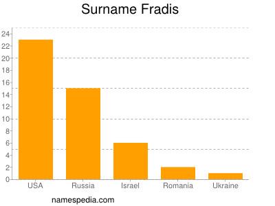 Surname Fradis