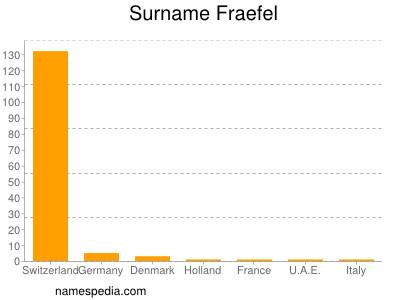 Surname Fraefel