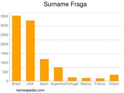 Surname Fraga