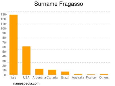 Surname Fragasso