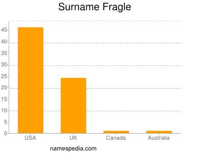 Surname Fragle