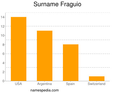 Surname Fraguio