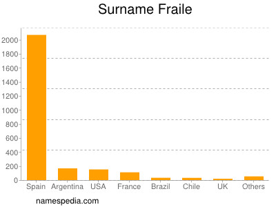 Surname Fraile