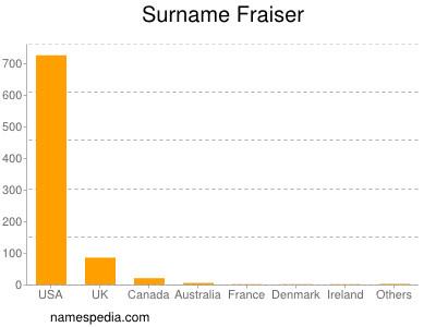 Surname Fraiser