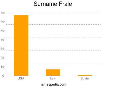 Surname Frale