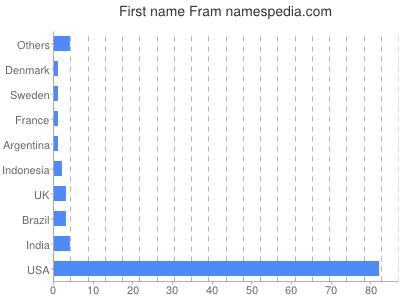 Given name Fram