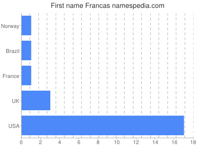 Given name Francas