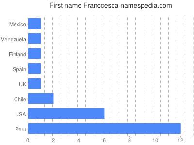 Given name Franccesca