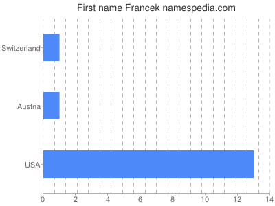 Given name Francek