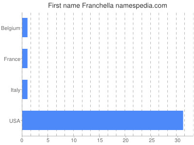Given name Franchella