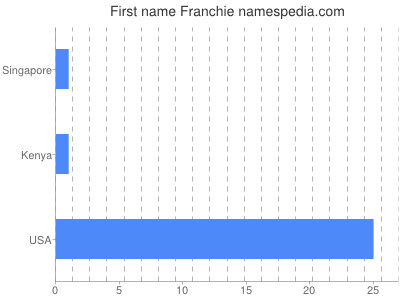 Given name Franchie