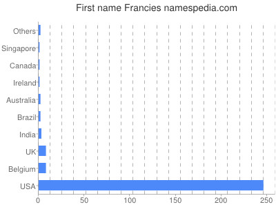 Given name Francies