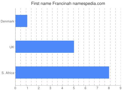 prenom Francinah