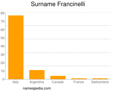 Surname Francinelli