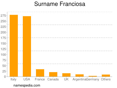 Surname Franciosa