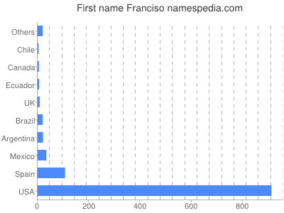 Given name Franciso