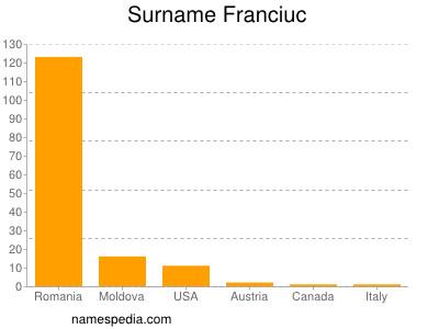 Surname Franciuc