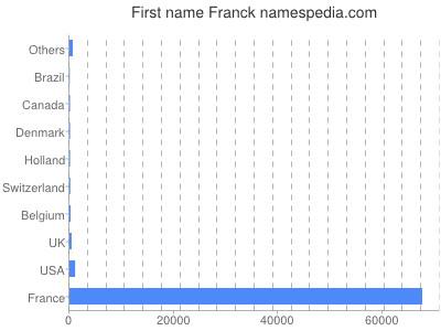Given name Franck