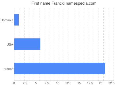Given name Francki