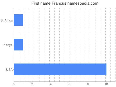 Vornamen Francus