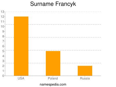 Surname Francyk