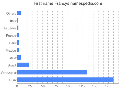 Given name Francys