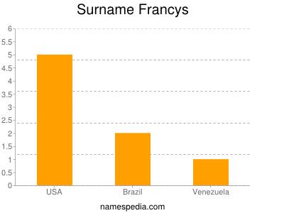 Surname Francys