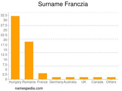 Surname Franczia