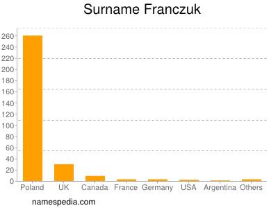 Surname Franczuk