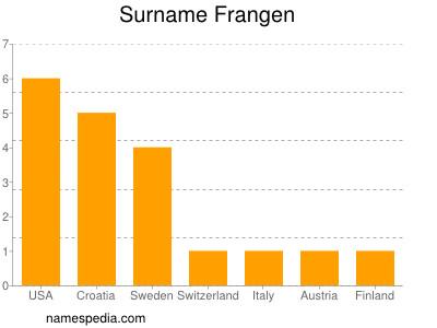 Surname Frangen