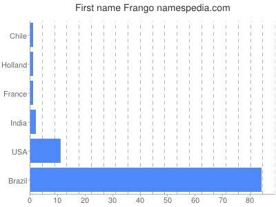 Given name Frango