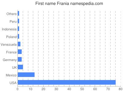 Given name Frania