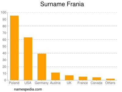 Surname Frania