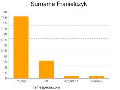 Surname Franielczyk