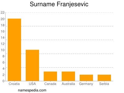 Surname Franjesevic