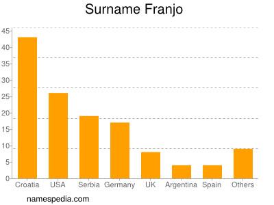 Surname Franjo