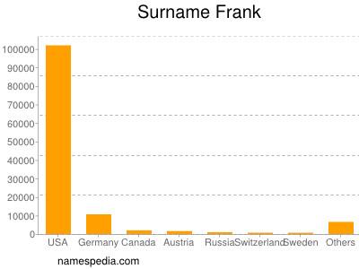 Familiennamen Frank