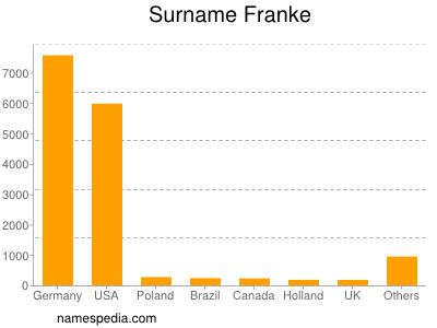 Surname Franke