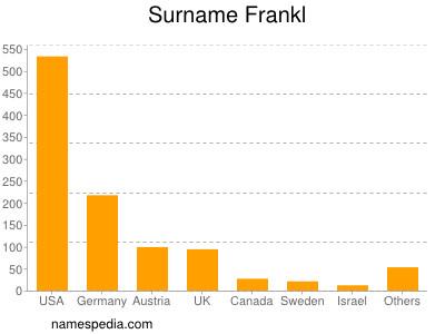 Surname Frankl