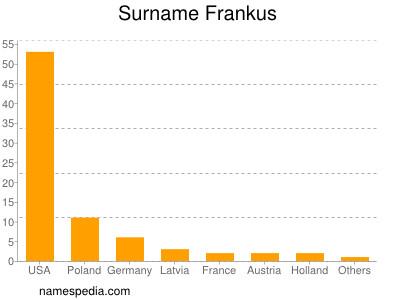 Surname Frankus