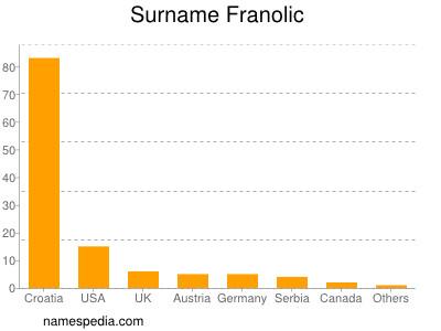 Surname Franolic