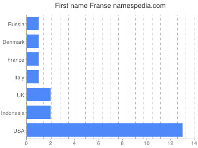 Given name Franse