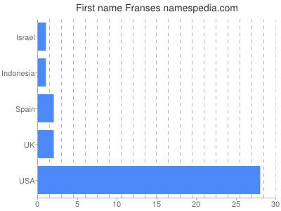 Vornamen Franses