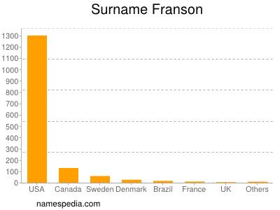 Surname Franson