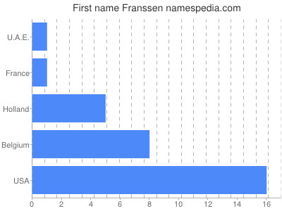 Given name Franssen