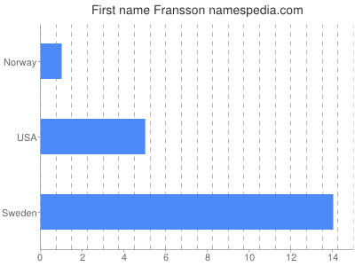 Given name Fransson