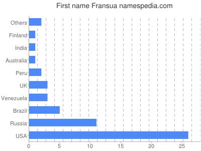 Given name Fransua