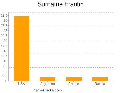 Surname Frantin