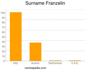 Surname Franzelin