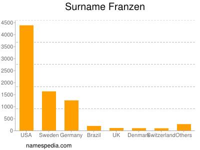 Surname Franzen